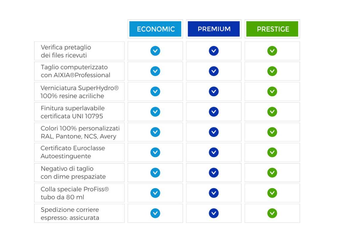 tabella delle dotazioni incluse nella lavorazione del polistirolo